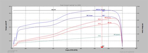 Eclipse G3 Compressor Rotrex Dynorun