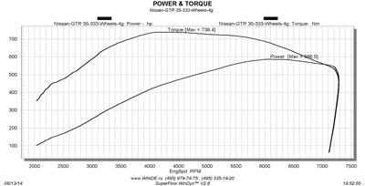 GT-R R35 PROstock+ SPEC DynoRun Wheels