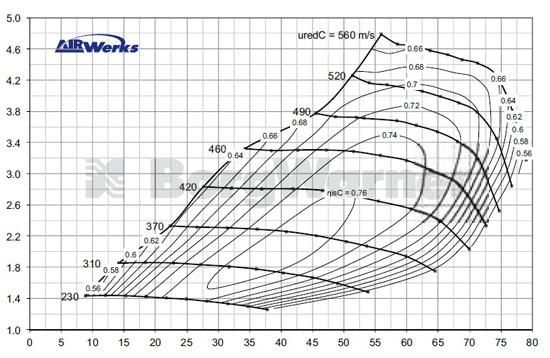 Компрессорная Карта Турбины BorgWarner S300SX-E 8780 S363 (Compressor Map)