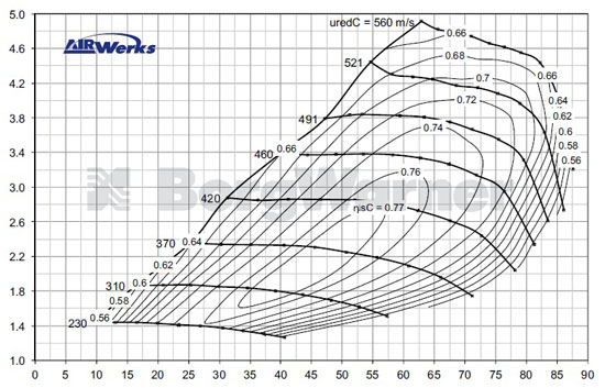 Компрессорная Карта Турбины BorgWarner S300SX-E 9180 S366 (Compressor Map)