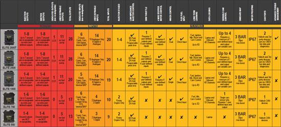 Haltech Elite ECU Chart